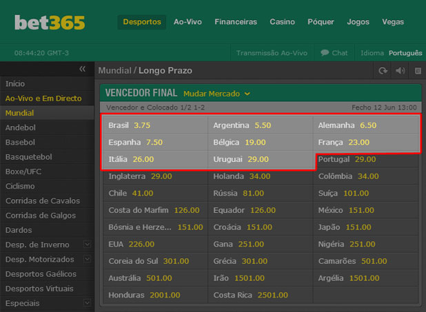 Mundial 2014 - Odds Mercado Vencedor do Mundial