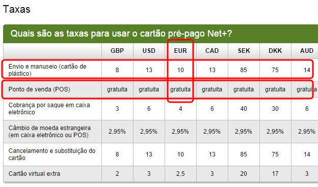cartao netplus taxas